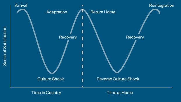 Dealing With Reverse Culture Shock